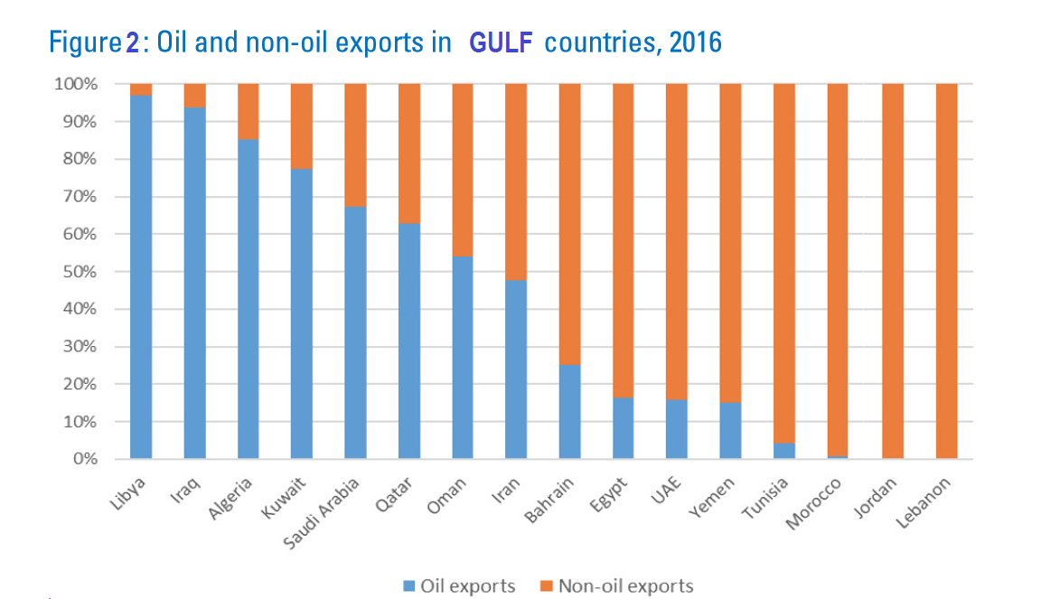 GULF countries, oil exports, non-oil exports