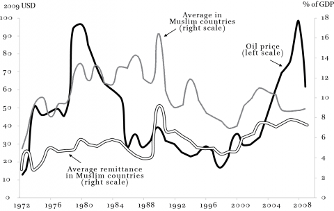 remittances, oil prices